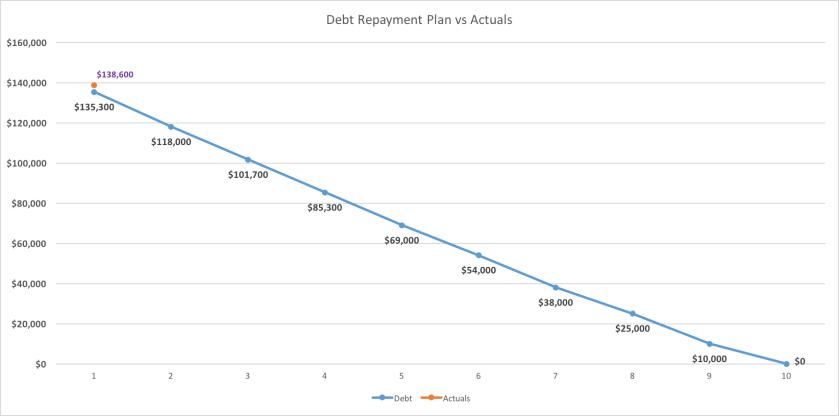 debt-repayment