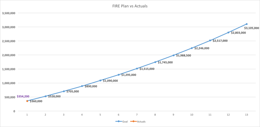 fire-plan-vs-actuals
